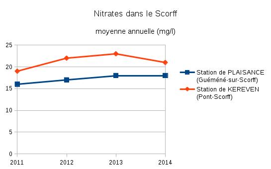 nitrates_scorff_2011-2014